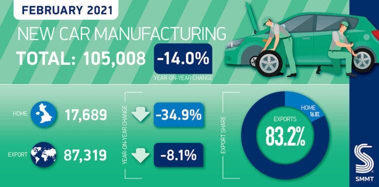 Regno Unito produzione auto febbraio 2021