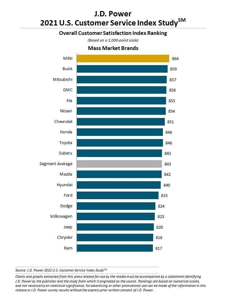 Stellantis cinque brand soddisfazione clienti Stati Uniti