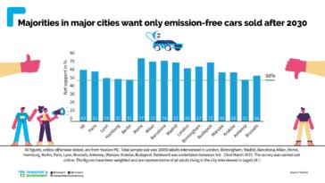 Auto con motore termico stop vendite sondaggio