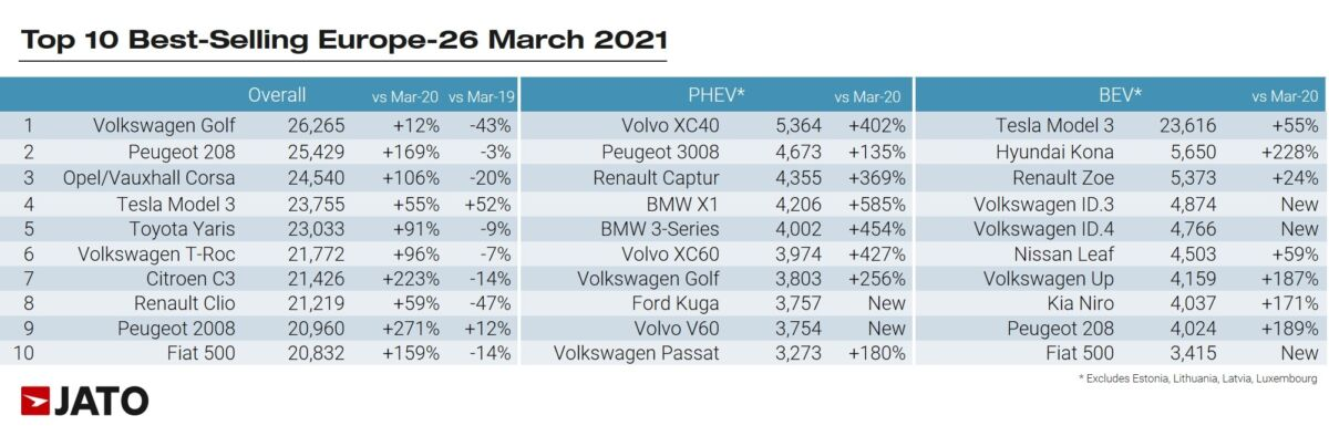 Europa immatricolazioni auto nuove marzo 2021