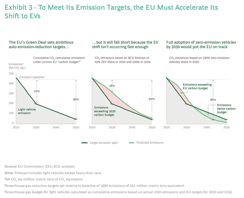 Europa obiettivi emissioni 2030
