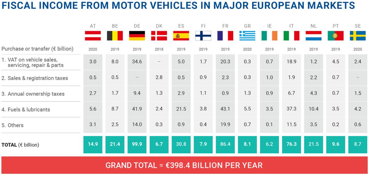 Europa tasse veicoli