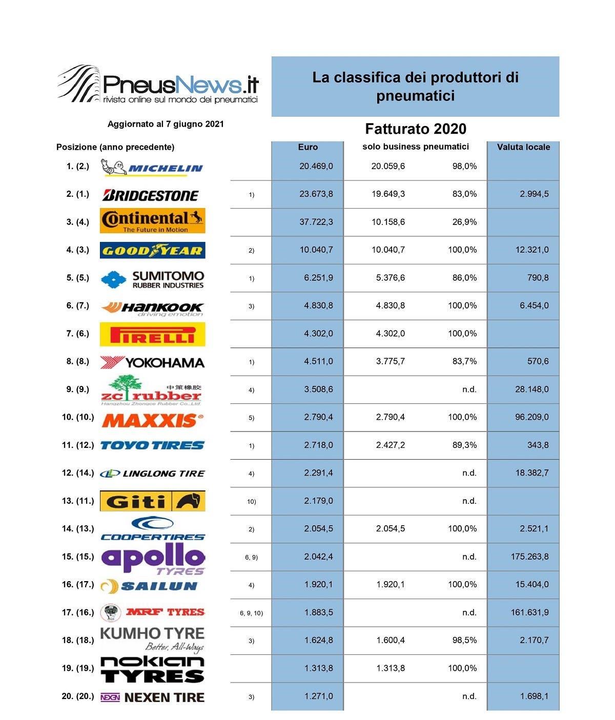 Classifica mondiale produttori pneumatici 2021