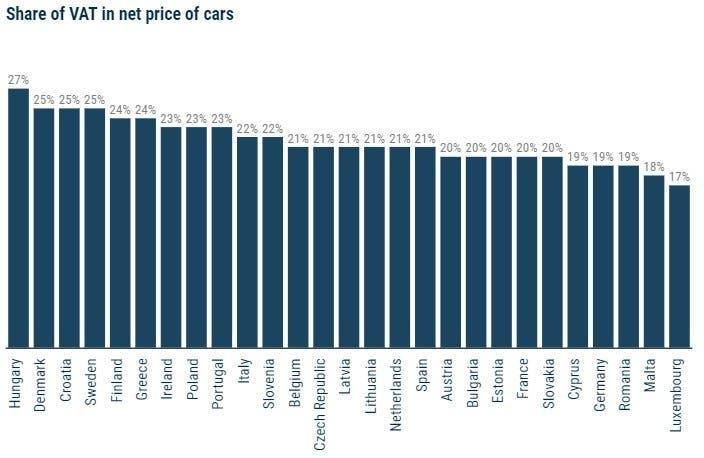 Europa tasse automobilisti
