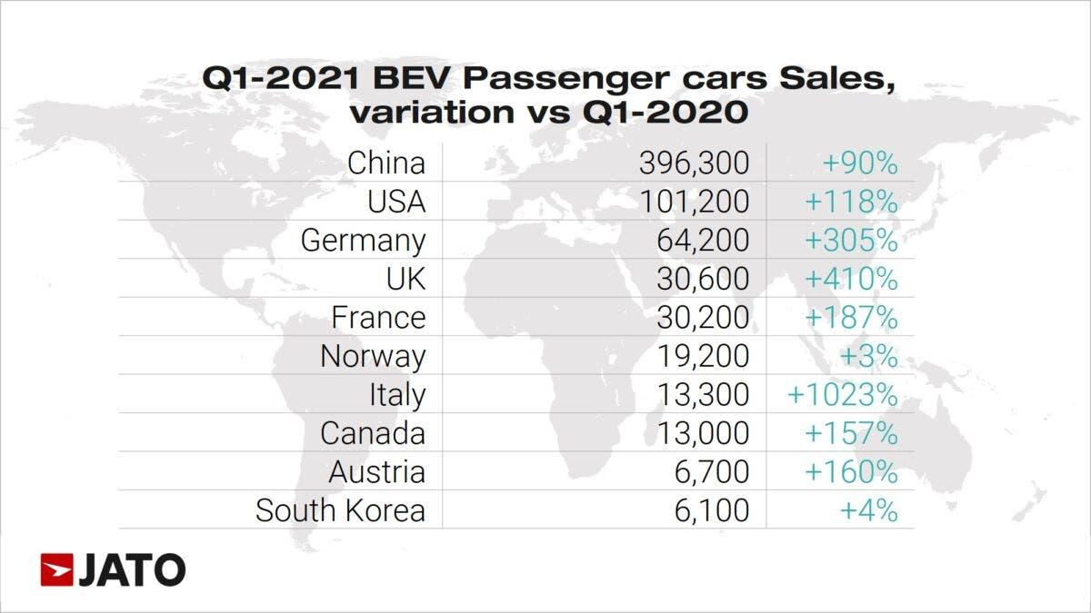 Auto elettriche vendite primo trimestre 2021