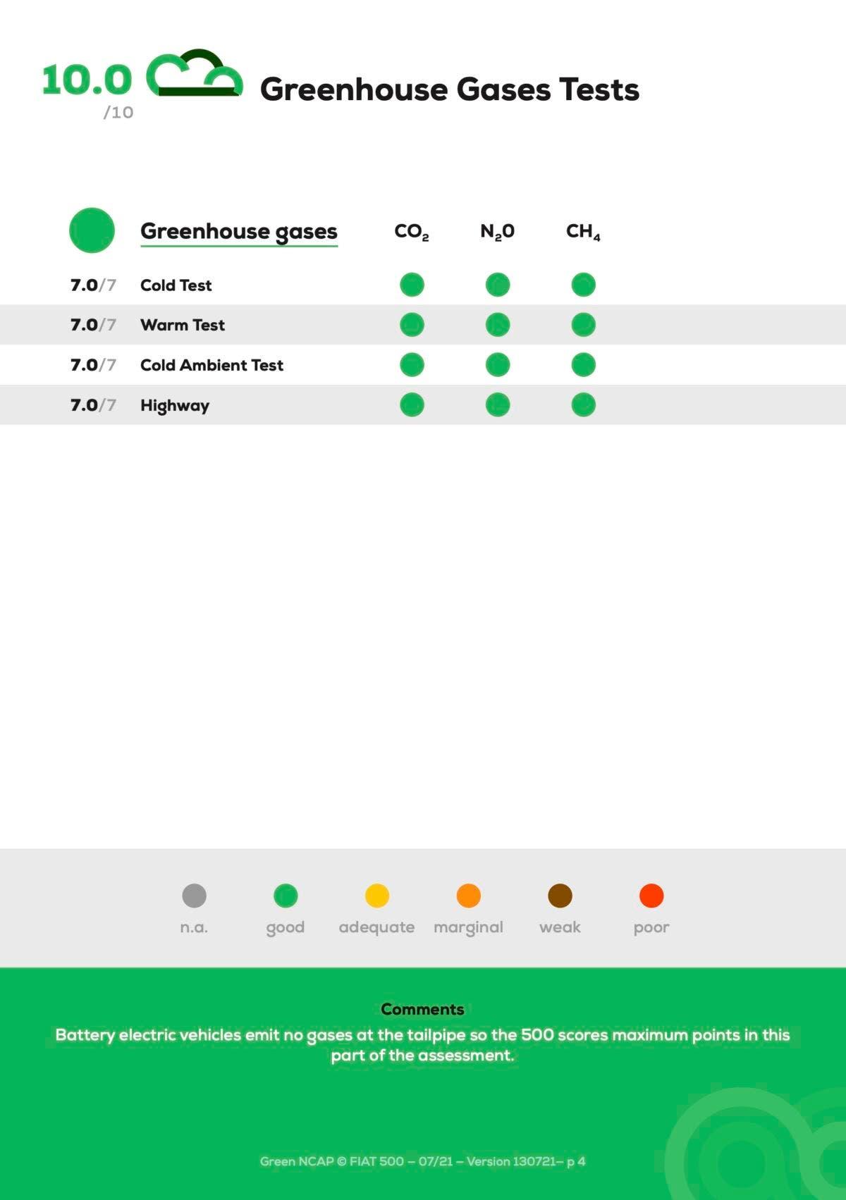 Fiat 500 Elettrica Green NCAP