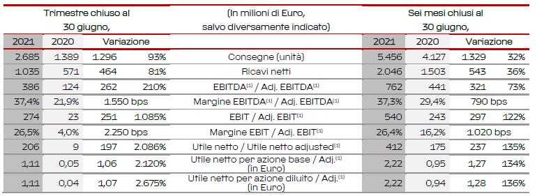 Ferrari vendite secondo trimestre 2021