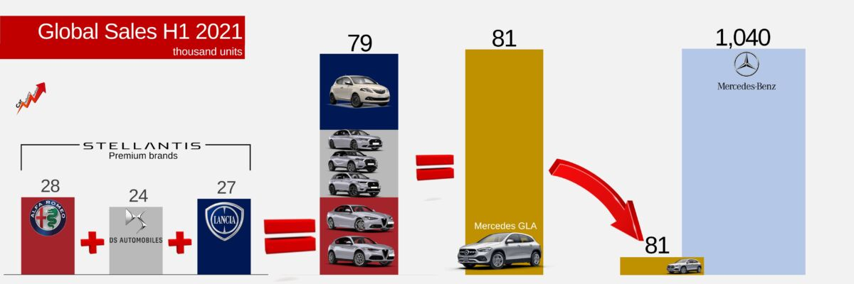 Infografica car industry analysis